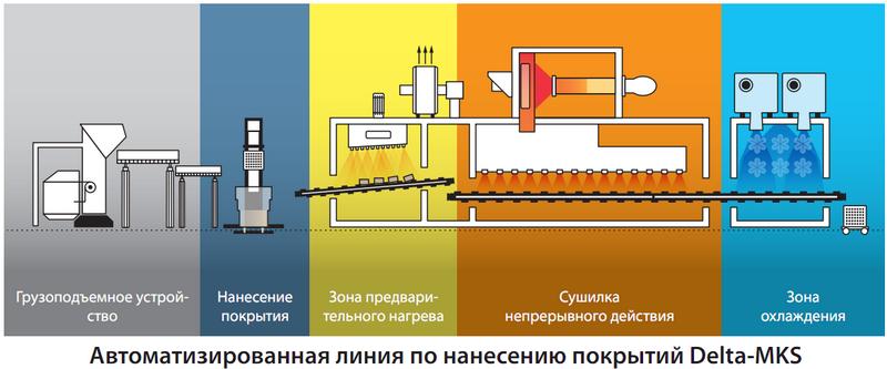 Технология нанесения покрытий Delta-MKS